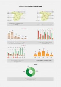 Primer Semestre 2015 vs 14- Turismo Rural