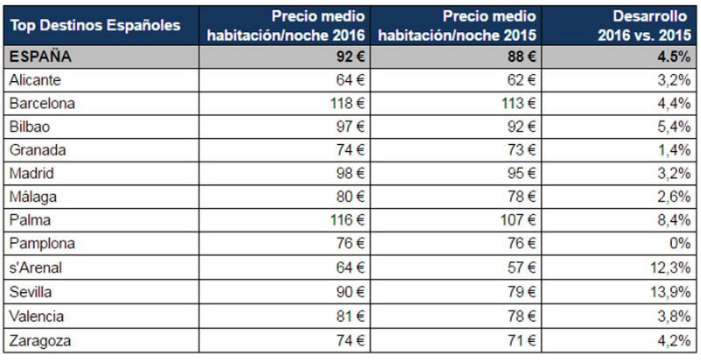 Incremento ADR en 2016, hoteles España- Fuente HRS- Beezhotels